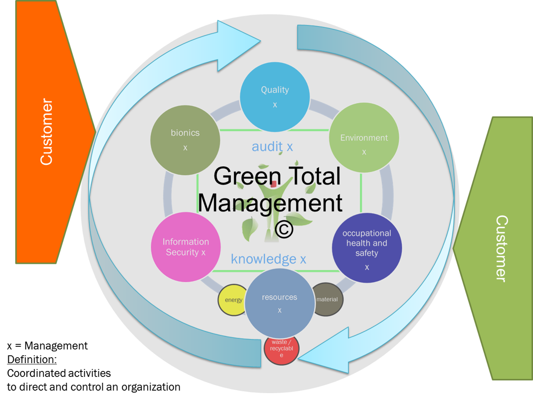 green total management
